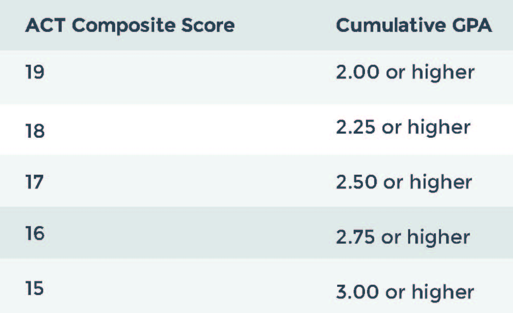 How is my SAT score? (first time)?